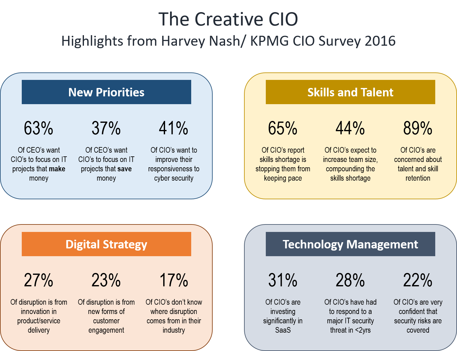 "Figure 2: Selected highlights from the Harvey Nash/ KPMG CIO Survey 2016, global results from 3,353 survey respondents <sup><a href=""#References"">2</a></sup>"