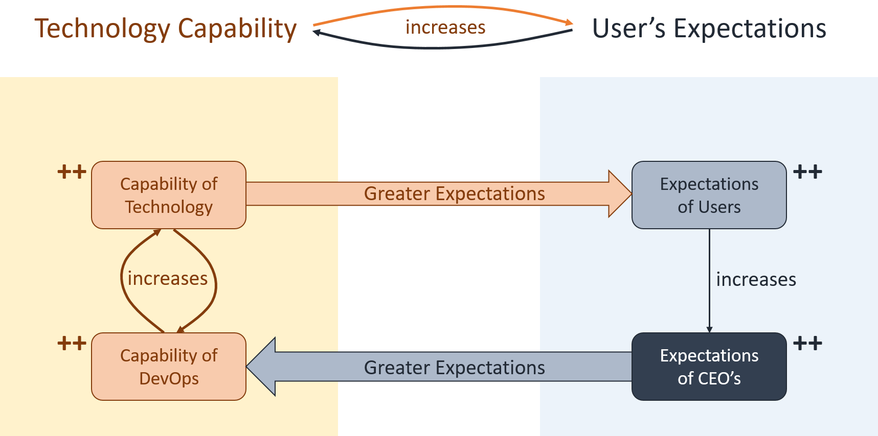 Figure 1. The Feedback loop between Technology Capability and DevOps Capability leads to increased User Expectations, finally leading to CEO's putting greater pressure on their internal DevOps teams to go further and faster in a never-ending spiral